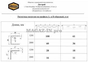 Монтажный профиль L образный 30х30 L2000