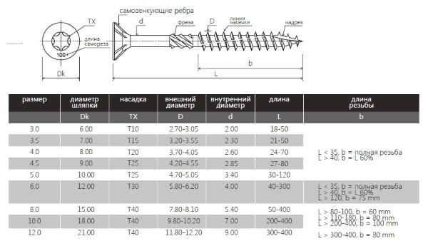 характеристики конструкционных саморезов по дереву